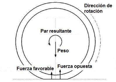RESISTENCIA A LA RODADURA EPUB