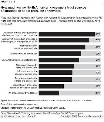 How much online North American consumers trust sources of information about products or services