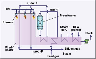 steam methane reforming Steam reforming is a method for producing hydrogen, carbon monoxide, or other useful products from hydrocarbon fuels such as natural gasthis is achieved in a processing device called a reformer which reacts steam at high temperature with the fossil fuel.