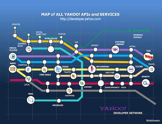 Yahoo Owned Sites and Services...