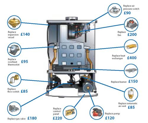 Combi Boilers: How Do Combi Boilers Work