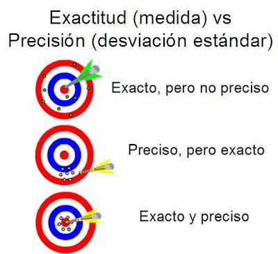 exactitud vs precisión