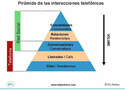 Pirámide de las interacciones telefónicas