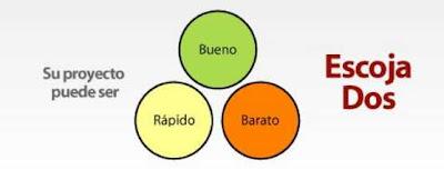 el triángulo de los proyectos