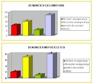 El 22 i mig % de les motocicletes i ciclomotors de PLF infringeigen la llei.