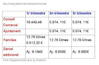 Les famílies que utilitzen el servei de transport escolar hauran de continuar pagant 12.76 cèntims.