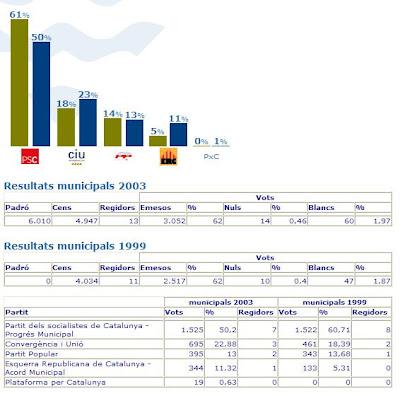 Resultats electorals dels anys 1999 i 2003 a Palafolls