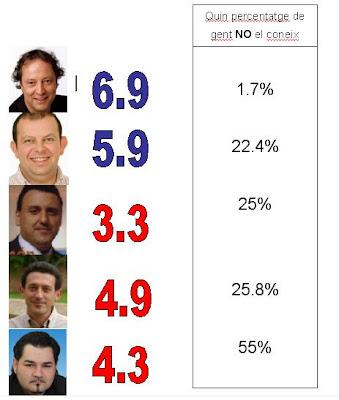 El PSC revalidaria la majoria absoluta a PLF, i l'amplia a costa dels regidors del PP.