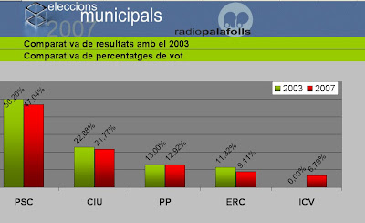 Percentatges de vot