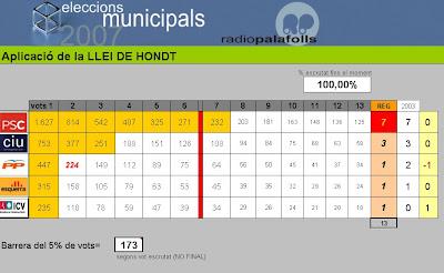 Llei de Hondt (distribució de regidors)