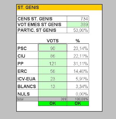 Resultats per col.legis electorals