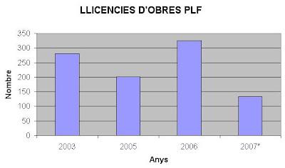 A PLF es comença a notar el descens de la construcció.