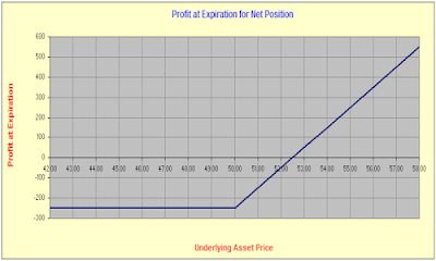 Stock options risk graph