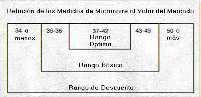 145374dfd Las mediciones en micronaires se pueden ver influenciadas durante el  período de crecimiento por ciertas condiciones del medio ambiente