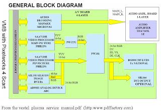 RealtekAssigns: PLASMA TELEVISION BLOCK DIAGRAM