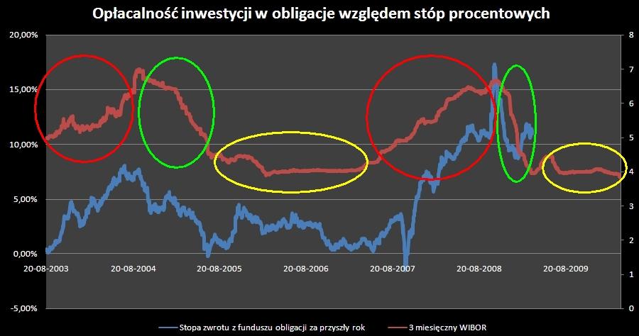 Opłacalność inwestycji w obligacje względem stóp procentowych