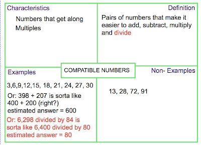compatible numbers definition