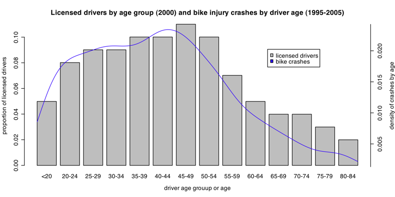 [800.age_bike_and_licensed.png]