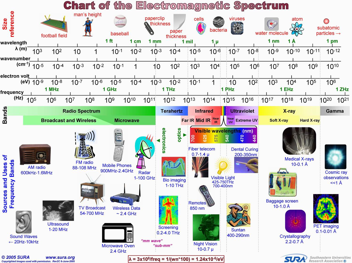 Chart Of The Electromagnetic Spectrum