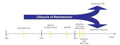 Batchmaster timeline