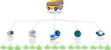 NETS-T Organizational Chart