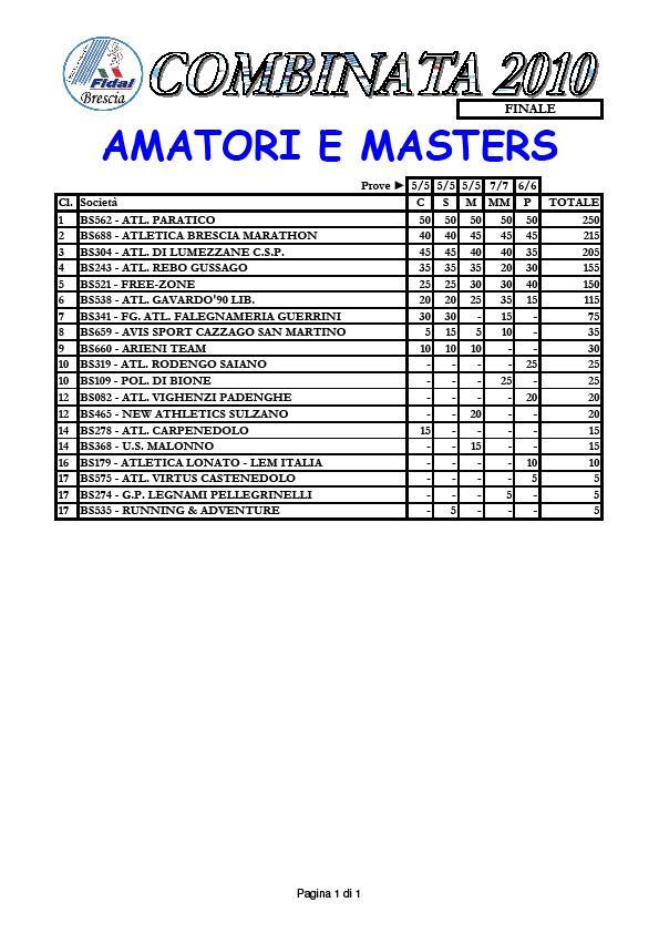 Sono state ufficializzate le classifiche del Campionato Provinciale Fidal  per Società. Come già preannunciato 99363edd94a