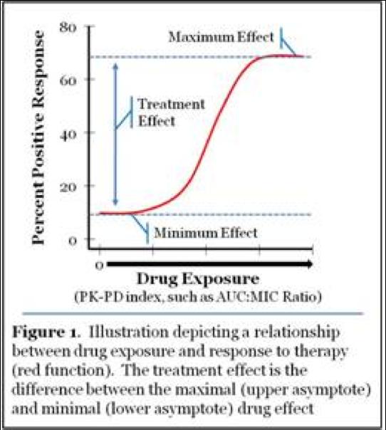 Antibiotics - The Perfect Storm: Paul Ambrose on the FDA's Skin