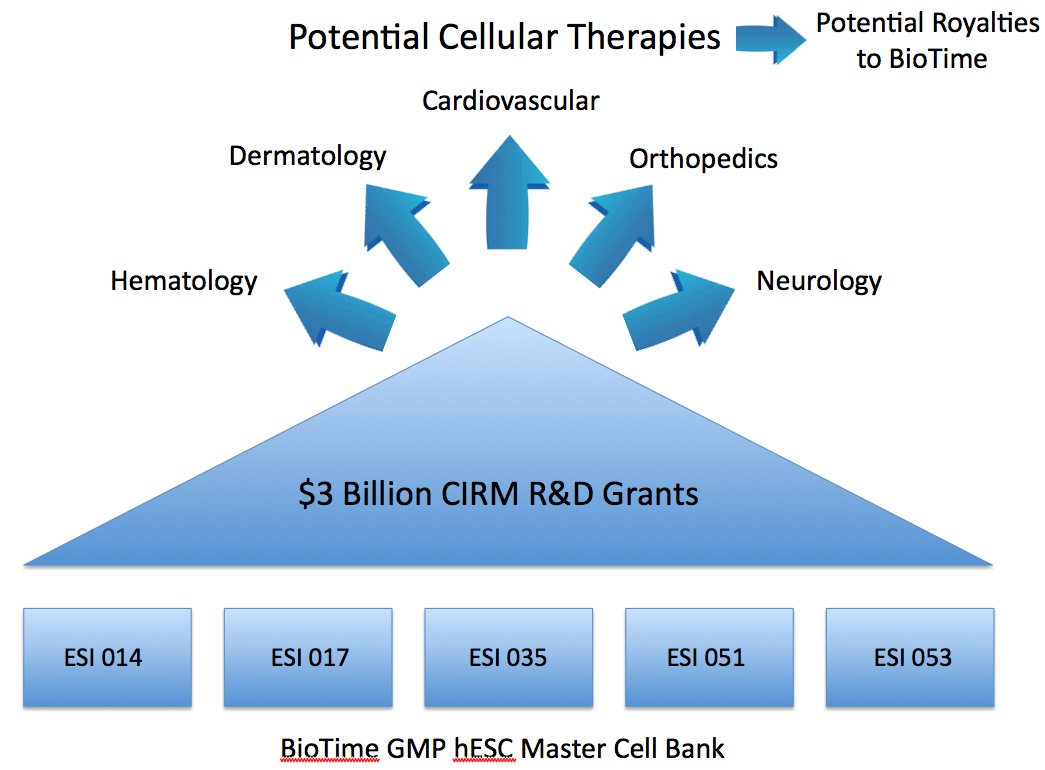 Banking on the Future of Regenerative Medicine - BioTime, Inc