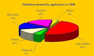 palladium-uses jpgPalladium Uses