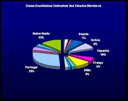 Comparação das diferentes Zonas Económicas Exclusivas europeias