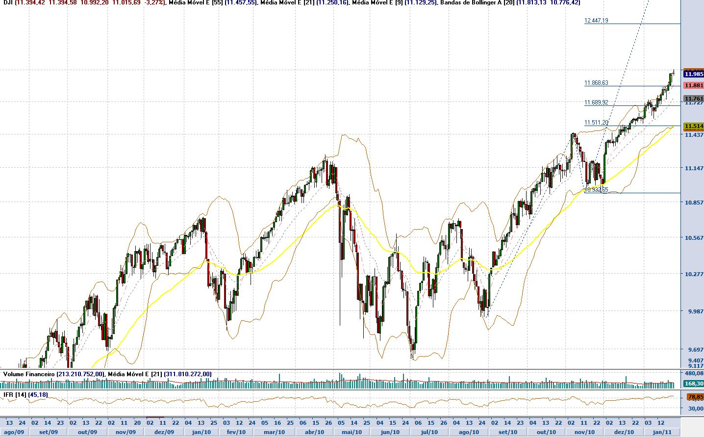 Paladino na Bolsa: Arauto do Dow Jones