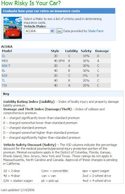 Acura Denver on Click Image To View Larger  Or Click Here To Browse Insurance Ratings