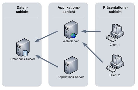 task Workflow Management System