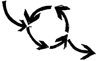 Lean Transformation: Agile over RUP, My Preferred