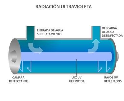 radiación ultravioleta para purificar el agua