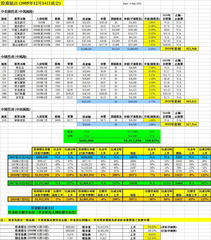 紅猴 redMONKEY: 11 Jul 2010 - 同仁堂科技(1666)轉主板有何啓示?