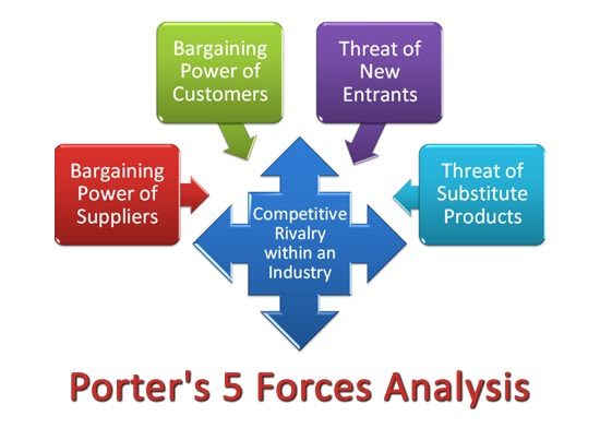 Wal-Mart Porter's Five Forces Assignment Help