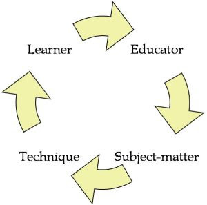 Technique Adult learning