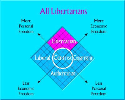 Liberty Pictures AllLibertarians