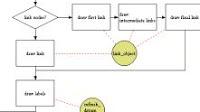 Alternative Visio per disegnare grafici, creare flow chart, diagrammi e schemi