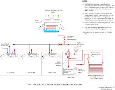 elcca exchange: system diagrams, water source heat pump heat pump wiring diagram t stat wires heat pump system diagram