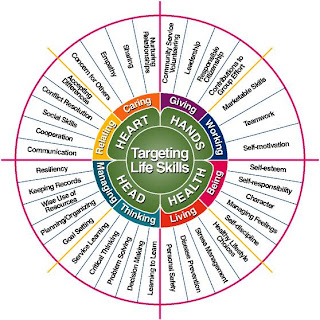 4-H Targeting Life Skills Model
