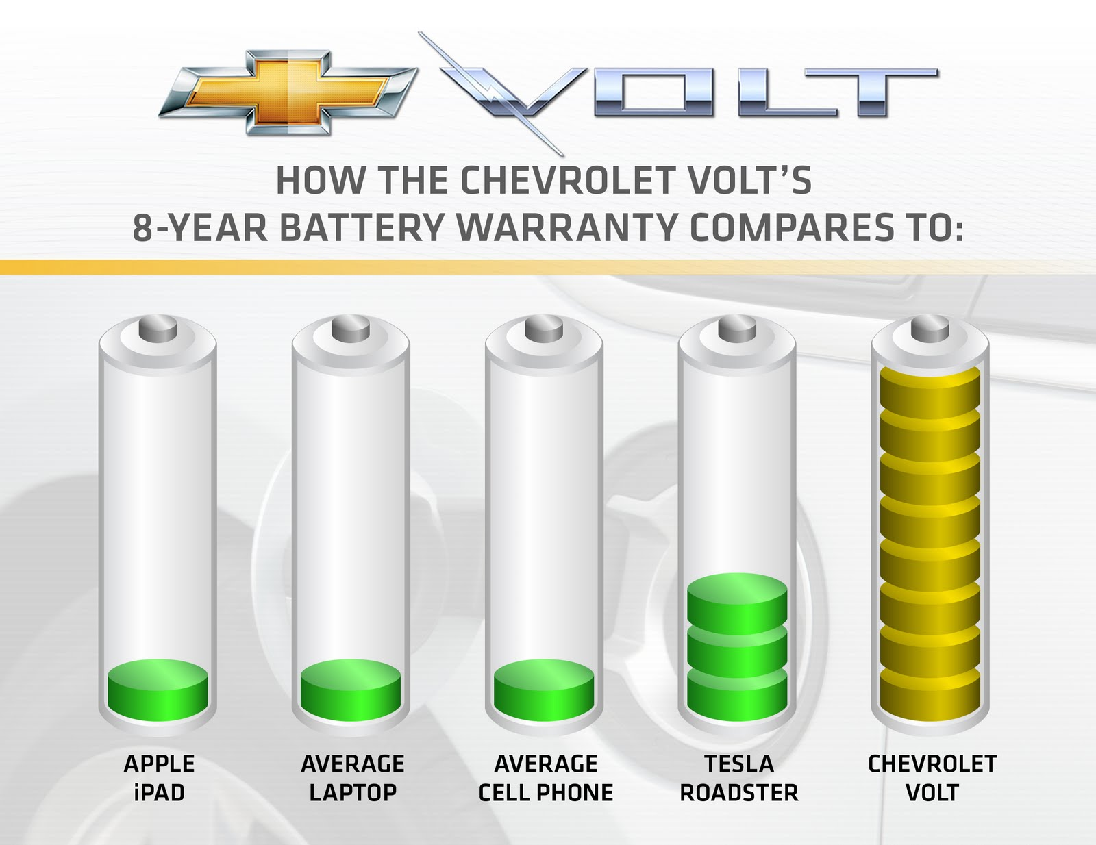 Chevrolet Stands Behind Volt With Standard Eight Year 100 000 Mile Battery Warranty