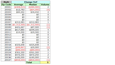 DC Home and Condo Prices