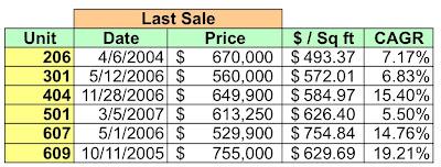 Dc Home And Condo Prices Condo Sales Saxon Court