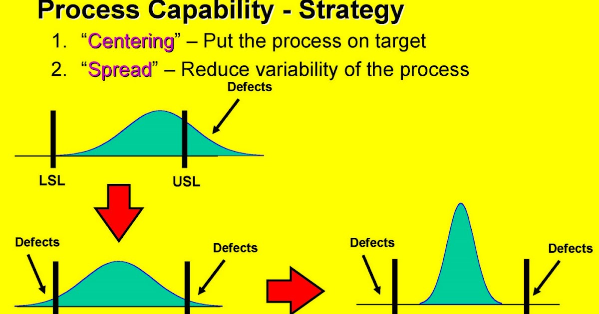 How to Explain and Understand Process Capability | iSixSigma