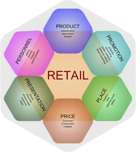 Retail (Marketing) Mix