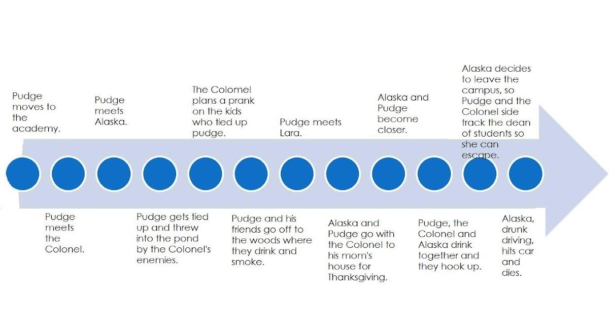 Looking For Alaska Setting: You've Got A Friend: Timeline Of Looking For Alaska