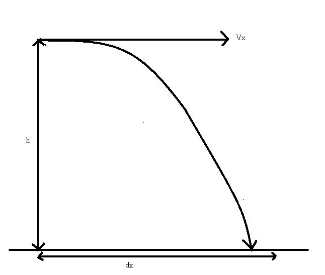 P#Y$1(S: Projectile Motion