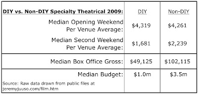 film revenue and ROI | Jon Reiss